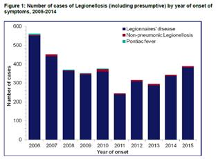 image for Legionella statistics and what they tell us